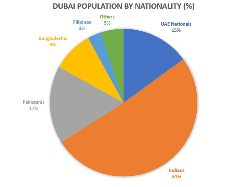 Dubai Population by Nationality