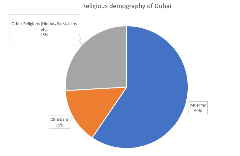 Religious demography of Dubai Population