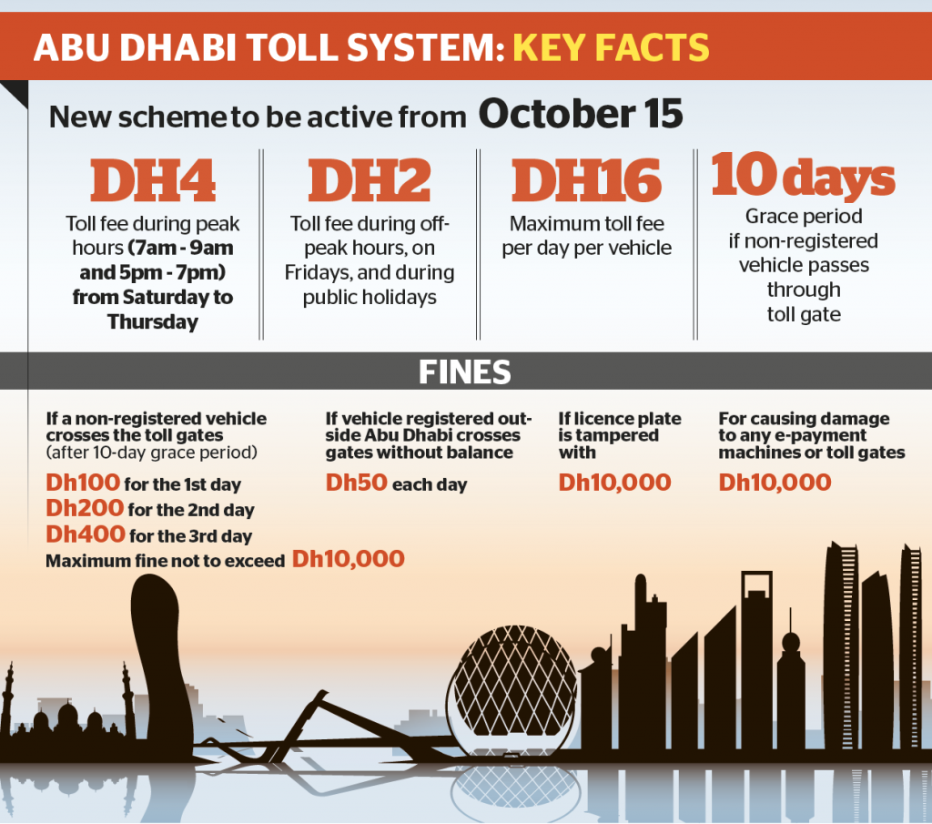Abu Dhabi Toll Charges